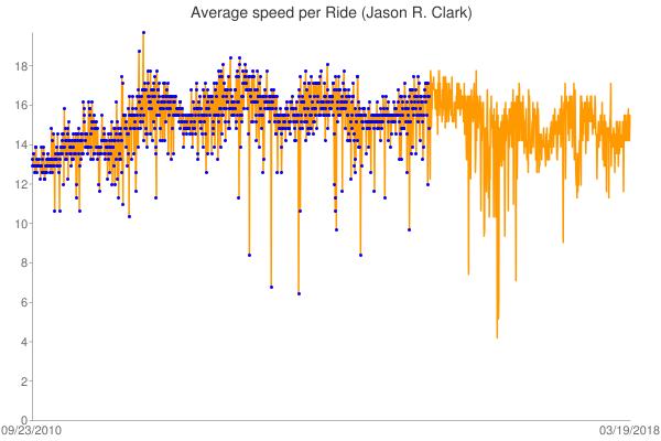 2018&chxr=0,0,19.69&chxs=0,10,0|1,10,0&chd=s:opooqonorrnopooopooomoornnpnrqmmnnopnopqpooppnopupnsootphppqprotqonqhporrqsqtrtlxrusppsqutmvsrqsrqospprtpsqsqtjtlttsquhsospttsqqyxwvtrstrtrrqyrxwxrptvyuvpwqquvuvruquprlqkrrqqswssstquspqrrsrmptqrsnqrtvslrrosulsuptymvusjtpqtpus2n1iwwwuwwrvutotqxgzwwwupwxzwuwqwuvknxwzur06yzvwuzxv009sw0100turt31zzyxt3y0xsz0v01zu2qrj3w00y1wzxsuyxyzszx1ys1zv0xz1yqxzwyzxpzzzuwqyzwywzwxwwwxxwvyyuvxvwxtwruvuuwtvuwuuwuuwtwv0twruuyuvxtw01xxqpwyxvzvxuwtwrw0wzv1tnxw0yqxzzwzzzzqyztvu1wrw0wz1wwpv3w2xrx3tw2w4z1x0vsxz0yy02uvux50xzwywxywyx00u2v3wyy2j45rwwzwv1z3x122410300x2t2a0z00y2v2v3y2y0ywvs0y3zzrw12xzuwwzwnzpx0yyyz3xyxxzyvzzxvy0yzx0zvwztxtzwnvwvuwwuxtnrwuvwuvwwsxuyxxwuuuvtyvyxyzxvwxuwssvxyvwwwuz0uh2vywzuyyy1xvw3sv0utx1t1zwuu2wyxtv1vzx1wx1u1zy11ww2wy3xyxywxzw1szxyw40uywwzxzzxzzy1w1tl0hj2e0vxy02w00wxyyzkxx13y0u0xyzwsw0tzzssvmywuzz1tsonxpvws22wrywxrawwovuvxxwxwwvqvuvuxvrvyuvnvwvwwvuwkvvwwvyvuwuuwvvsxwuvwvzxwwjwzwwwxwsyvwwwrwtwvvvwwvyvxtxwwwwyw0vpwtzpuzywxuuu1zxvxyntwxvze0v0qy00xrxw2yz0xqzwzv2y1wsxzyzwvypwrzz01y1w11lz1uzum32uyx1112000x0xzw0t1x33w1yyyxv0w2x2x2u2wzv1xzzv1x0yzwz2vwvvvyxwyuzy11xxz1zyw0yyxzzyvx1tyxzrpywzxxuzzwmu0xywvy01wvnq3sxzxuvxyzzqhyswxuysdesuookw0urjrgmmxvzuvurwgxquvgruynswqtuooquvrowupvrxdqysuwvtuhuxrutxtyrxv0iyuyvxwxzmszus10sxuyysxszwvqvrvvxqpssn0vzvqrrqtvtyrwvxxvpwwnyuxvnrotqstpsrrsusrrqotsuppppsptruuvqtutwrutxuvtvqprwttuuxvrtzxvrcvyww1mszxxyytwszwzuvuzruvt1pz0snlnjqkplosquzlztysxtxvyyyqtszyvsxvywvzvzwxtvuwuuzytttmqttvrttswuwtyupvuowouvtkuuttujusvw1otrrrtutrntrqvvqvuoutqvrsrrtrvvktwuswttsswtxswswuv&chm=o,0000ff,0, 1,3&chtt=average+speed+per+ride+(jason+r