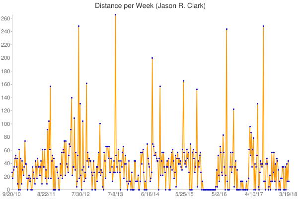 18&chxr=0,0,265.63&chxs=0,10,0 1,10,0&chd=s:gehilmilcaoalckhfirjjeaefdeaaigeckieliifikcoiioehcveyokekmalaaiigeaajfneonrfrjigmqpvgfiizhnbdm5eefahyidgelknilkkgafkgaaidingxfhgbankeppplpgglidgkg9migokgakinpejmjdackddagaaakkdddfaadnjnogadaaqljideguqpmmnlkkalkfknfnigaikilaainhokegmblnjljkihomnjkiolngaqaanolginjbkimngadaaaaaaaaaaaaaaaaaabhbmfdpngftniaf4daaaingincbikahaaaaddadaaaadaaeowmuiosajaimebagkjij5ddajljabfadndgndjalkhadaeeiiaaiajdkd&chm=o,0000ff,0, 1,3&chtt=distance+per+week+(jason+r