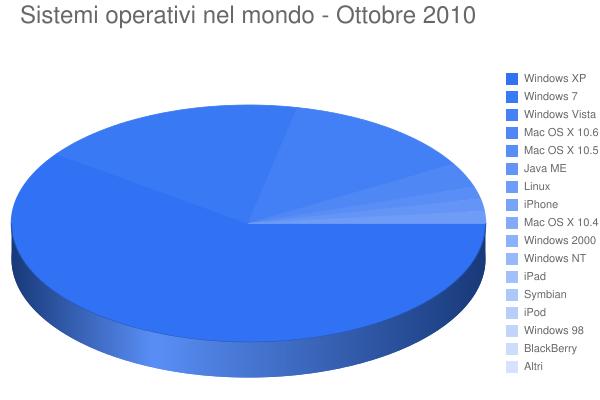 Sistemi operativi nel mondo - Ottobre 2010