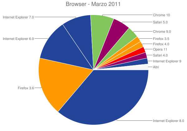 Browser - Marzo 2011
