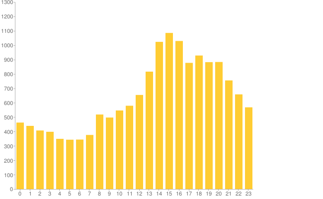Google chart showing data from above query
