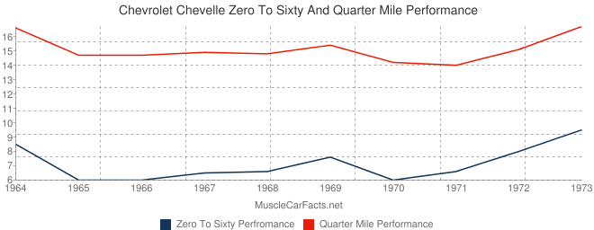 Zero To Sixty And Quarter Mile Performance