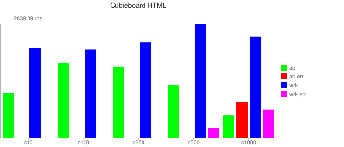 Cubieboard HTML Result