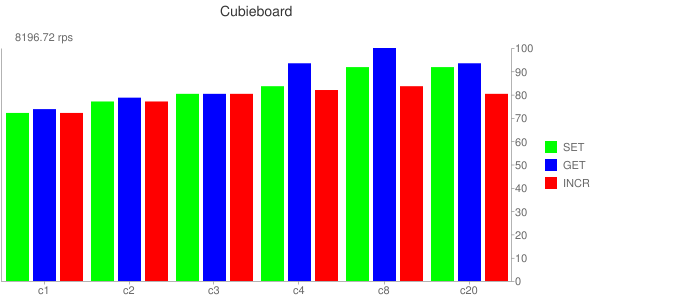 Cubieboard Results