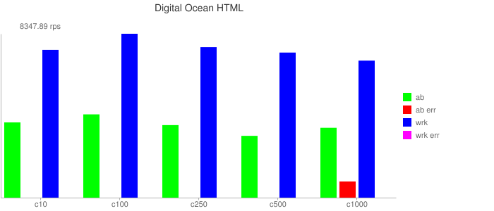 Digital Ocean HTML Result
