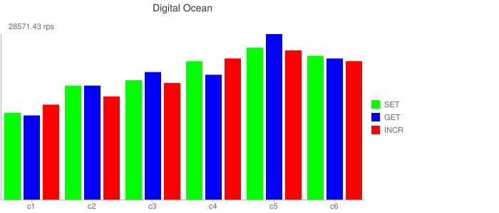 Digital Ocean Results