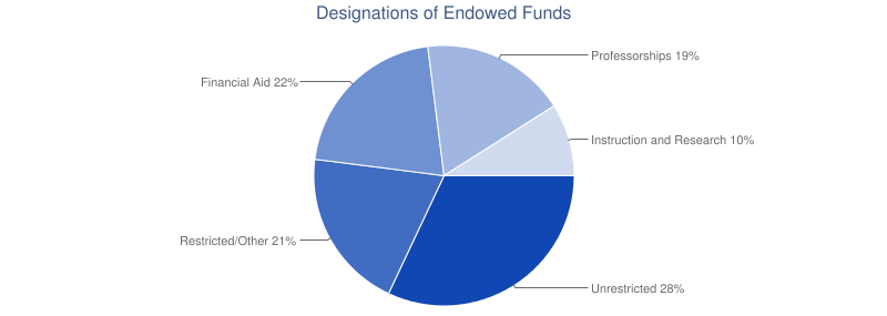 Designations of Endowed Funds