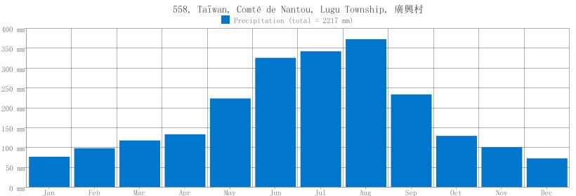Precipitation for 558, Taïwan, Comté de Nantou, Lugu Township, 廣興村