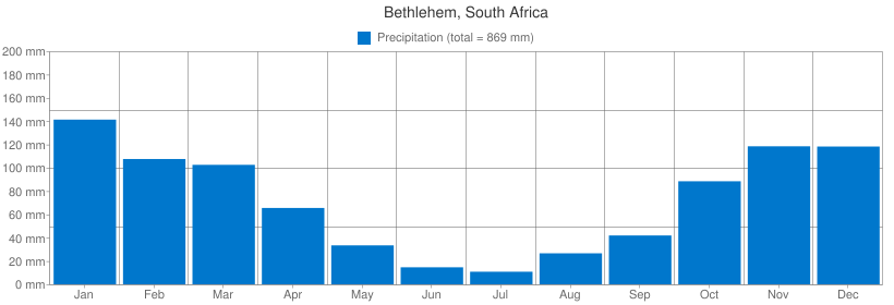 Precipitation for Bethlehem, South Africa