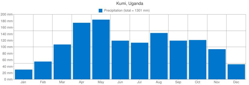 Precipitation for Kumi, Uganda