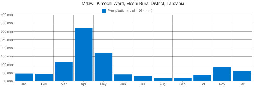 Precipitation for Mdawi, Kimochi Ward, Moshi Rural District, Tanzania