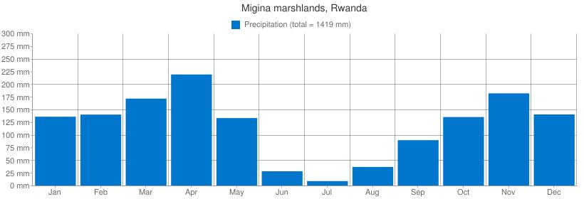 Precipitation for Migina marshlands, Rwanda