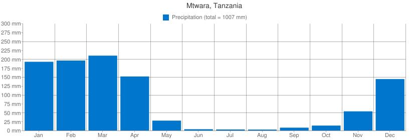 Precipitation for Mtwara, Tanzania