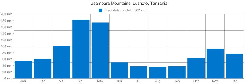 Precipitation for Usambara Mountains, Lushoto, Tanzania