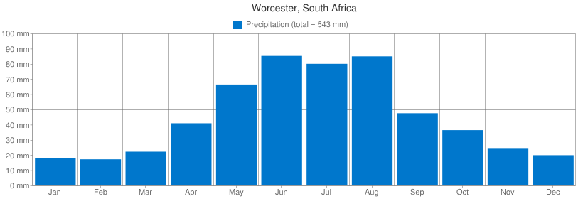 Precipitation for Worcester, South Africa