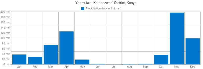 Precipitation for Yeemulwa, Kathonzweni District, Kenya