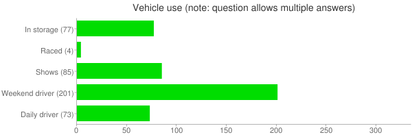 Vehicle use