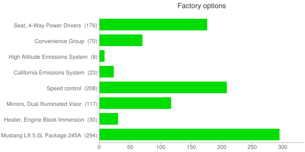 Factory options