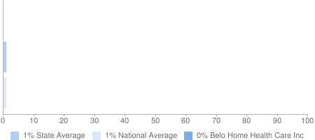 0% Belo Home Health Care Inc, 1% State Average, 1% National Average
