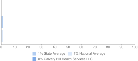 0% Calvary Hill Health Services LLC, 1% State Average, 1% National Average