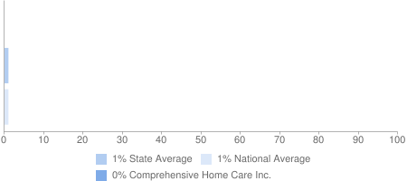 0% Comprehensive Home Care Inc., 1% State Average, 1% National Average