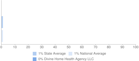 0% Divine Home Health Agency LLC, 1% State Average, 1% National Average