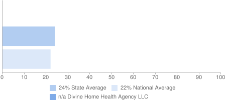 n/a Divine Home Health Agency LLC, 24% State Average, 22% National Average