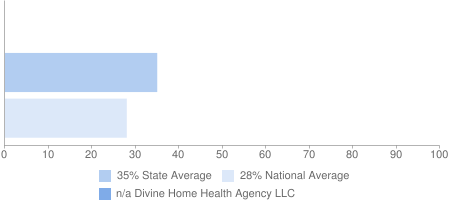 n/a Divine Home Health Agency LLC, 35% State Average, 28% National Average