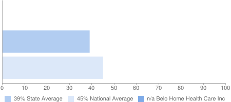 n/a Belo Home Health Care Inc, 39% State Average, 45% National Average