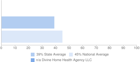 n/a Divine Home Health Agency LLC, 39% State Average, 45% National Average