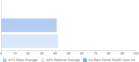 n/a Belo Home Health Care Inc, 41% State Average, 42% National Average