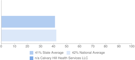 n/a Calvary Hill Health Services LLC, 41% State Average, 42% National Average