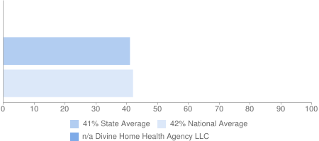 n/a Divine Home Health Agency LLC, 41% State Average, 42% National Average