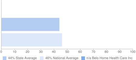 n/a Belo Home Health Care Inc, 44% State Average, 46% National Average
