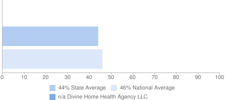 n/a Divine Home Health Agency LLC, 44% State Average, 46% National Average