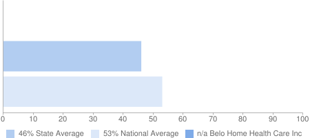 n/a Belo Home Health Care Inc, 46% State Average, 53% National Average
