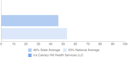 n/a Calvary Hill Health Services LLC, 46% State Average, 53% National Average