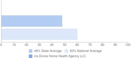 n/a Divine Home Health Agency LLC, 48% State Average, 60% National Average