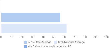 n/a Divine Home Health Agency LLC, 56% State Average, 62% National Average