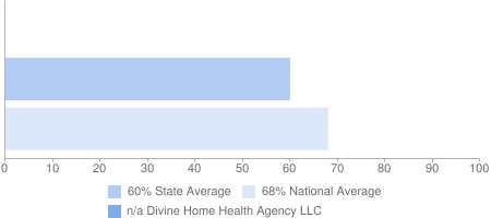 n/a Divine Home Health Agency LLC, 60% State Average, 68% National Average