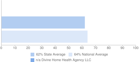 n/a Divine Home Health Agency LLC, 62% State Average, 64% National Average