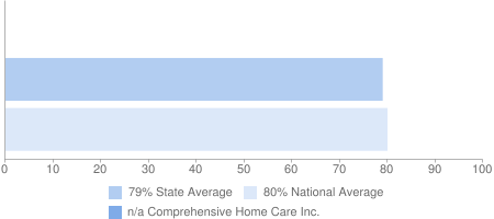 n/a Comprehensive Home Care Inc., 79% State Average, 80% National Average