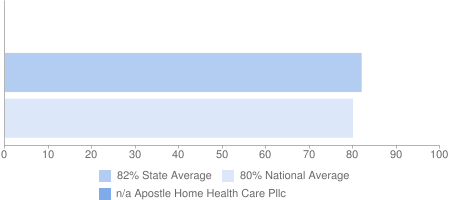 n/a Apostle Home Health Care Pllc, 82% State Average, 80% National Average