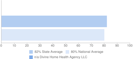 n/a Divine Home Health Agency LLC, 82% State Average, 80% National Average