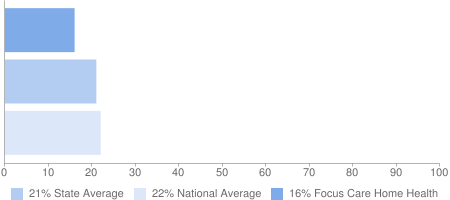 16% Focus Care Home Health, 21% State Average, 22% National Average