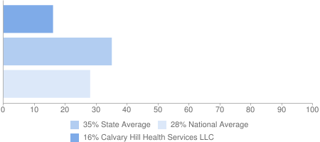 16% Calvary Hill Health Services LLC, 35% State Average, 28% National Average