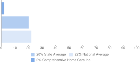 2% Comprehensive Home Care Inc., 20% State Average, 22% National Average