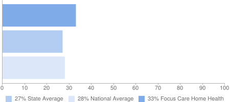 33% Focus Care Home Health, 27% State Average, 28% National Average