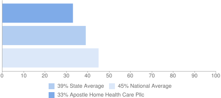 33% Apostle Home Health Care Pllc, 39% State Average, 45% National Average