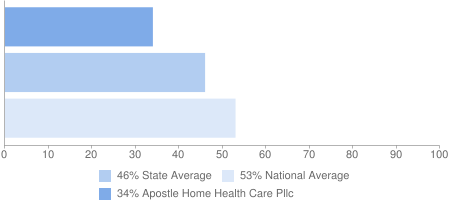 34% Apostle Home Health Care Pllc, 46% State Average, 53% National Average
